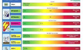 76 Expository Blood Sugar Level After Eating Chart
