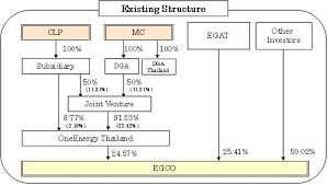 Tepco Stock Price Chart Mitsubishi Corporation Press Room 2011 Tepco And Mc
