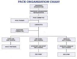 Pack Organization Chart Organization Chart Pack 408 Cub Scouts