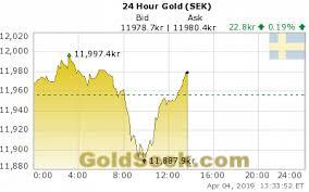 24 Hour Gold Chart Chartseeker Com Chart Links