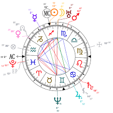 Astrology And Natal Chart Of Lope De Vega Born On 1562 11 25