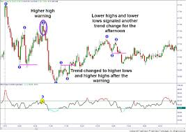 Trend Change Warnings Online Trading Academy