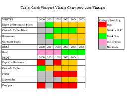 Wine Ready To Drink Chart Tablas Creek Vineyard Blog New Vintage Chart