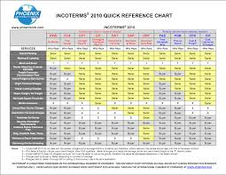 Incoterms 2013 Quick Reference Chart Related Keywords