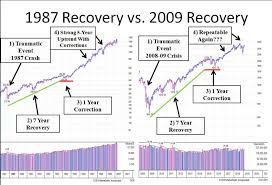 2009 Stock Market Chart 10 Years Ago This Week The Market Hit The Bottom Of The