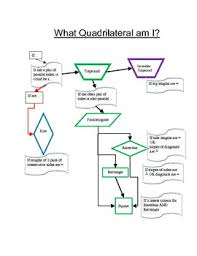 Quadrilateral Flow Chart Blank Quadrilateral Flow Chart What Quadrilateral Am I Teaching