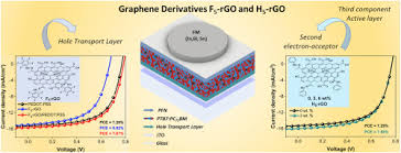 Functionalized and reduced graphene oxide as hole transport layer and for  use in ternary organic solar cell - ScienceDirect