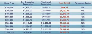 Real Estate Commission Chart Buy Your Next Home Get Refunds To 50 Of Our Real Estate
