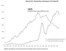 Eroei Chart Americas Car Culture Collapse Of Industrial Civilization