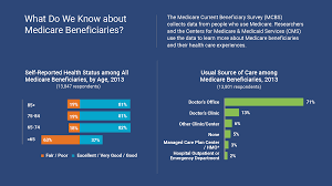 Health Well Being Making Medicare And Medicaid More