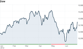 Stocks End First Half Of 2012 With A Bang Jun 29 2012