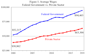 Reforming Federal Worker Pay And Benefits Downsizing The