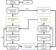 Flowchart Of The Adaptive Codec Switching Scheme Download