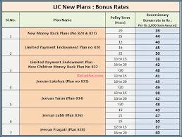 Lic Bonus Rates For 2016 17 Bonus Rates Of Lics Old Plans