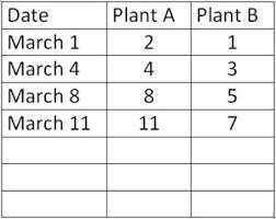 Green Bean Growth Chart Illustrative Mathematics