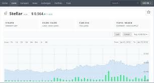 Charts Of Top 100 Cryptocurrencies Portfolio Management