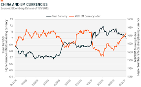 Snap Chart Snap Chart Emerging Market Currencies Seeking Alpha