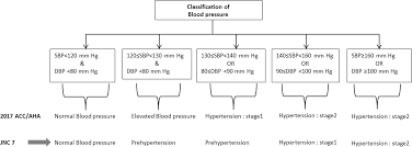 Status Of Hypertension In Tehran Potential Impact Of The
