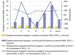 Анализ практики ипотечного жилищного кредитования банка ВТБ  Рисунок 3 Динамика средней величины ИЖК по 6 группам кредитных организаций ранжированных по величине активов по убыванию