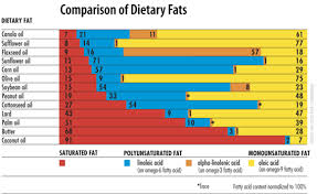 Cooking Oil Fat Comparison Chart Fat And Oil No Fructose