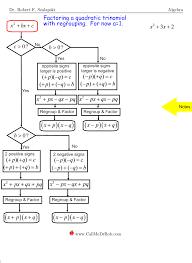 Flow Chart Factoring Template Clearlake Tutorials Algebra 1