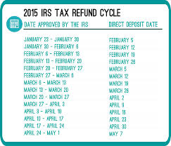 Irs Tax Brackets And Tables
