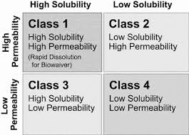 The Biopharmaceutics Classification System Bcs As Defined