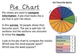 Pie Charts Rs Aggarwal Class 8 Solutions Cbse Maths