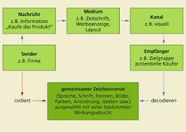 1.1 Kommunikationsmodell - germanistik-kommprojekt