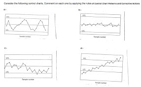 Solved Consider The Following Control Charts Comment On