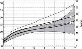 Spondyloepiphyseal Growth Chart Head Circumference Guws