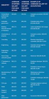 average graduate salary in australia