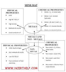 metal and non metals metals and nonmetals class 10 notes