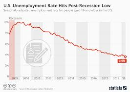 Unemployment Rate Chart Chart U S Unemployment Rate Hits Post Recession Low Statista