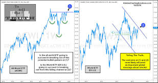 Stock Comparison Chart Time For These 2 Global Stock Market Etfs To Tell The Truth