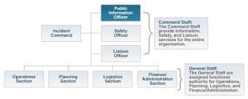 Ems Ics Chart Emergency Management Briefing