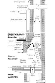 fireplace chimney design. chimney design building a brick fireplace and home interior simple r