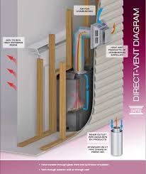 vent pipe for gas fireplace ideas