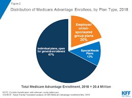 A Dozen Facts About Medicare Advantage The Henry J Kaiser