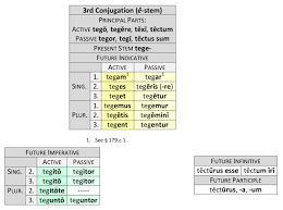 Latin 3rd Conjugation Chart 3rd Conjugation Dickinson College Commentaries