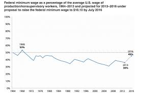 minimum wage would actually create new jobs study huffpost chart