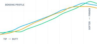 Mizuno Shaft Optimizer Chart Custom Fit Mizuno Golf Europe
