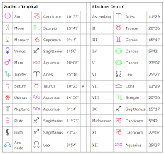 Find Your Natal Chart Understanding The Astrological Chart Wheel