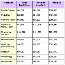 medical assistant pediatrics salary salary differences from nurse practitioners pas and physicians