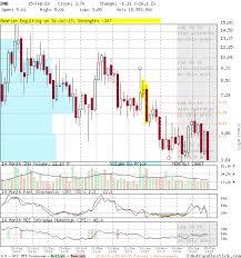 Ino Stock Chart Ino Large Monthly Candlestick Stock Chart