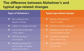 Difference Between Alzheimer S And Dementia Chart Uk Human Resources