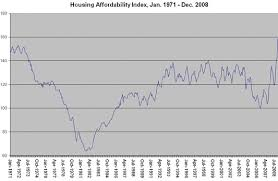 Housing Affordability Hits Record Highs In December And
