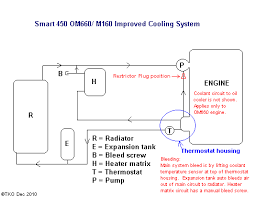 want warmer cab in your smart 450 above diagram shows the proposed modified system doing above modification today intend to lag most pipes that loose heat i e two aluminium pipes in