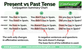 Chart Of Present Past And Past Participle Past Tense In English Grammar Rules