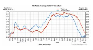 Fill Er Up Gas Prices Have Bottomed Out On The Rise